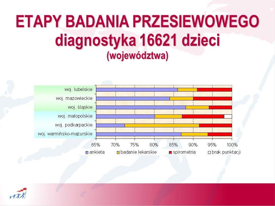 ETAPY BADANIA PRZESIEWOWEGO diagnostyka 16621 dzieci