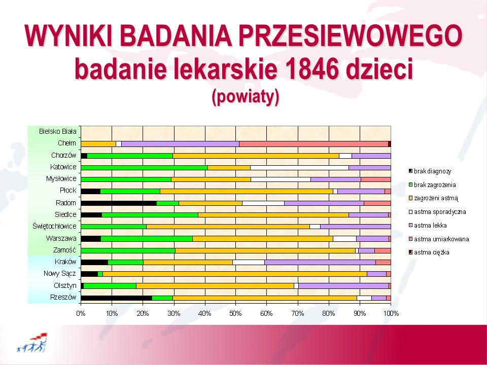 WYNIKI BADANIA PRZESIEWOWEGO (województwa) 1366 (8%) dzieci skierowanych do dalszej opieki specjalistycznej !