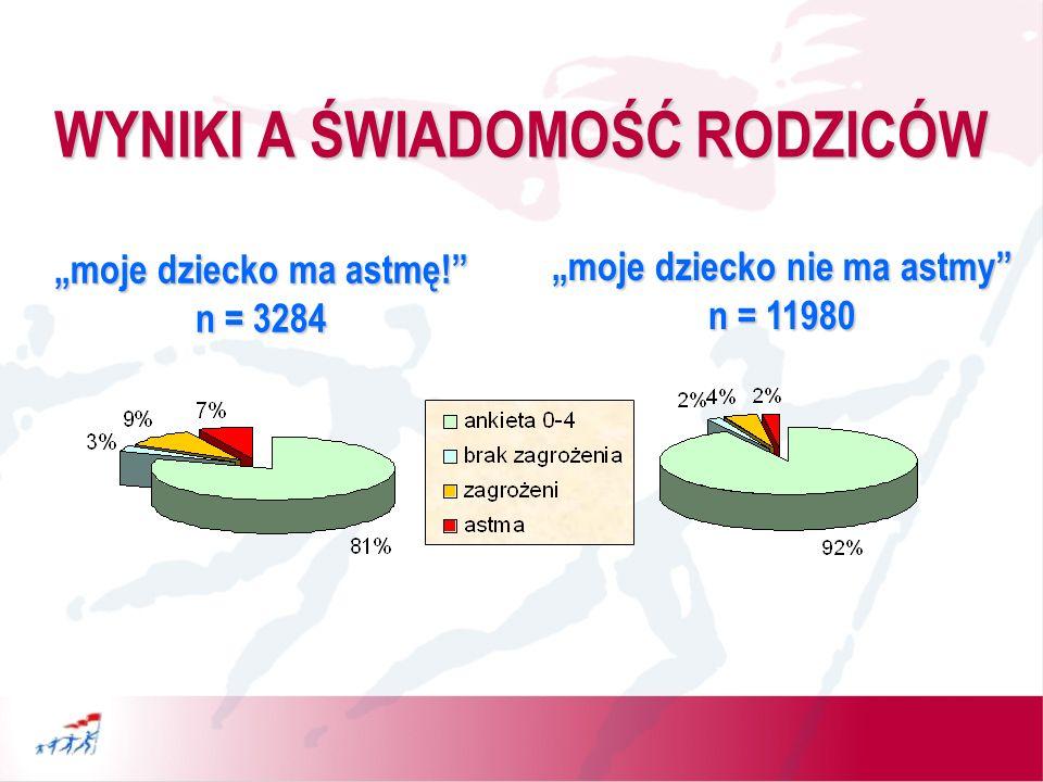WYNIKI A ŚWIADOMOŚĆ RODZICÓW woj.małopolskie woj.