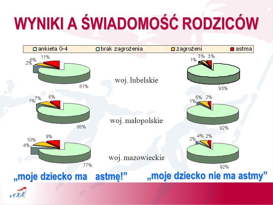 WYNIKI A ŚWIADOMOŚĆ RODZICÓW woj.śląskie woj. podkarpackie woj.