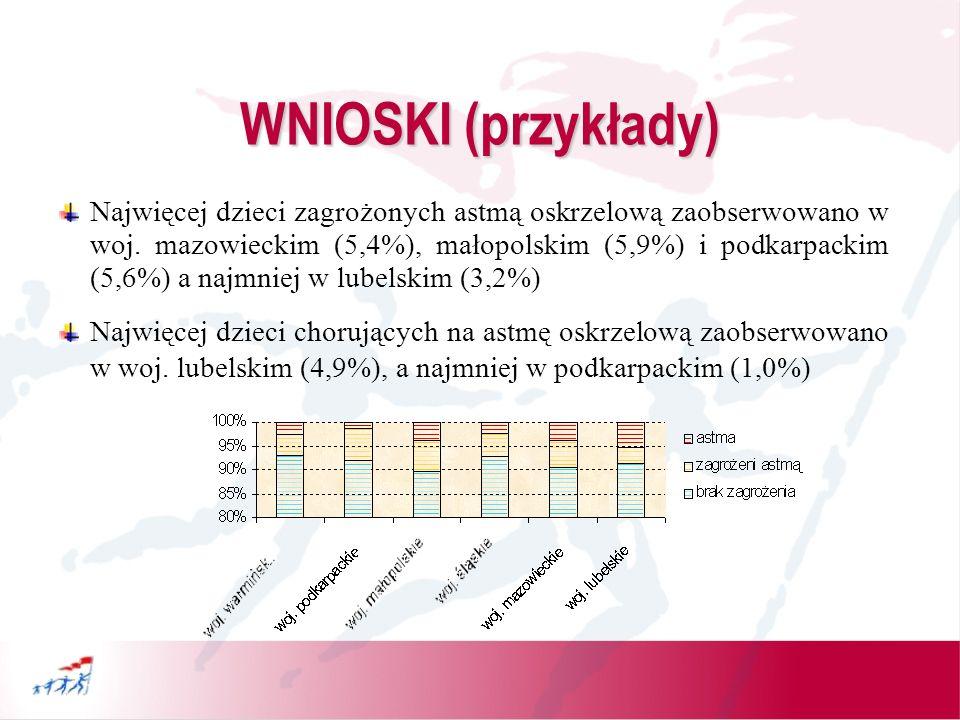 WNIOSKI (przykłady) Najwięcej dzieci zagrożonych astmą oskrzelową zaobserwowano w Nowym Sączu (9,0%), Siedlcach (8,0%), Warszawie (7,3%) i w Płocku (7,26%) a najmniej w Chełmie (1,0%) !!.