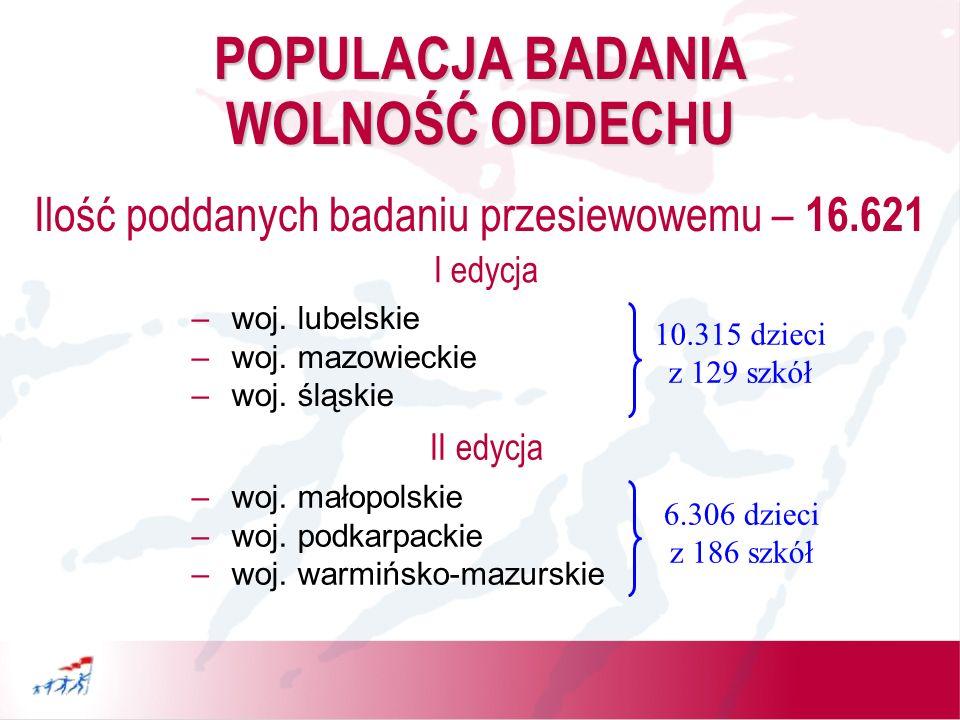 POPULACJA BADANIA PRZESIEWOWEGO I edycja (10315 dzieci) 2 powiaty –Chełm– 1200 dzieci –Zamość– 866 dzieci województwo lubelskie (2066 dzieci)