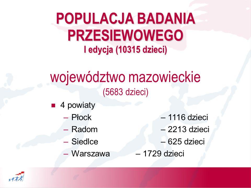 POPULACJA BADANIA PRZESIEWOWEGO II edycja (6306 dzieci) 1 powiat (Olsztyn)– 1648 dzieci województwo warmińsko-mazurskie 2 powiaty (Kraków i Nowy Sącz) – 2616 dzieci województwo małopolskie 1 powiat (Rzeszów)– 2042 dzieci województwo podkarpackie
