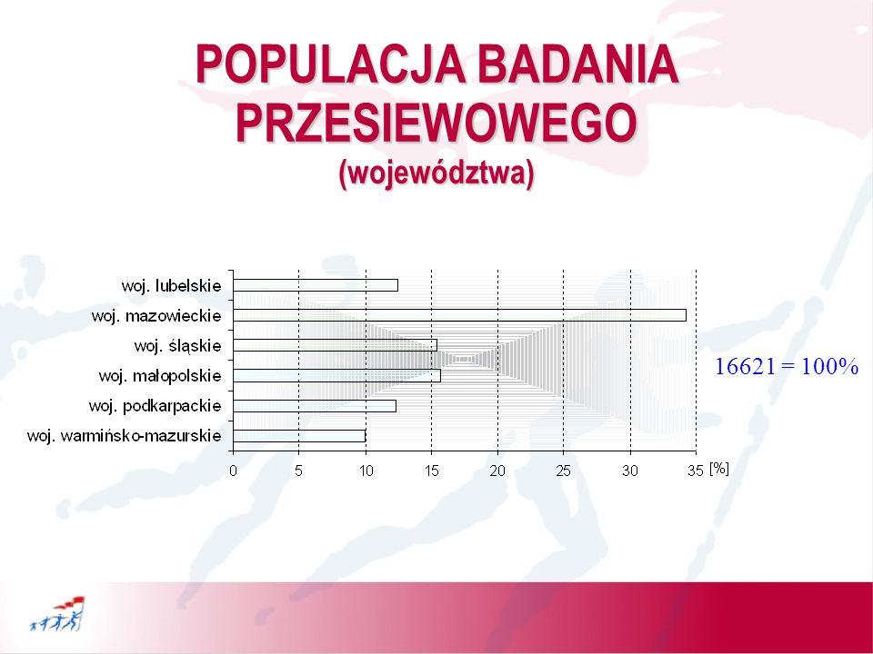 POPULACJA BADANIA PRZESIEWOWEGO (powiaty) 16621 = 100%