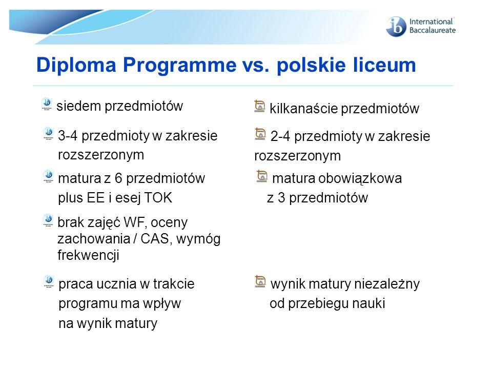 Diploma Programme vs. polskie liceum siedem przedmiotów kilkanaście przedmiotów 3-4 przedmioty w zakresie rozszerzonym 2-4 przedmioty w zakresie rozsz