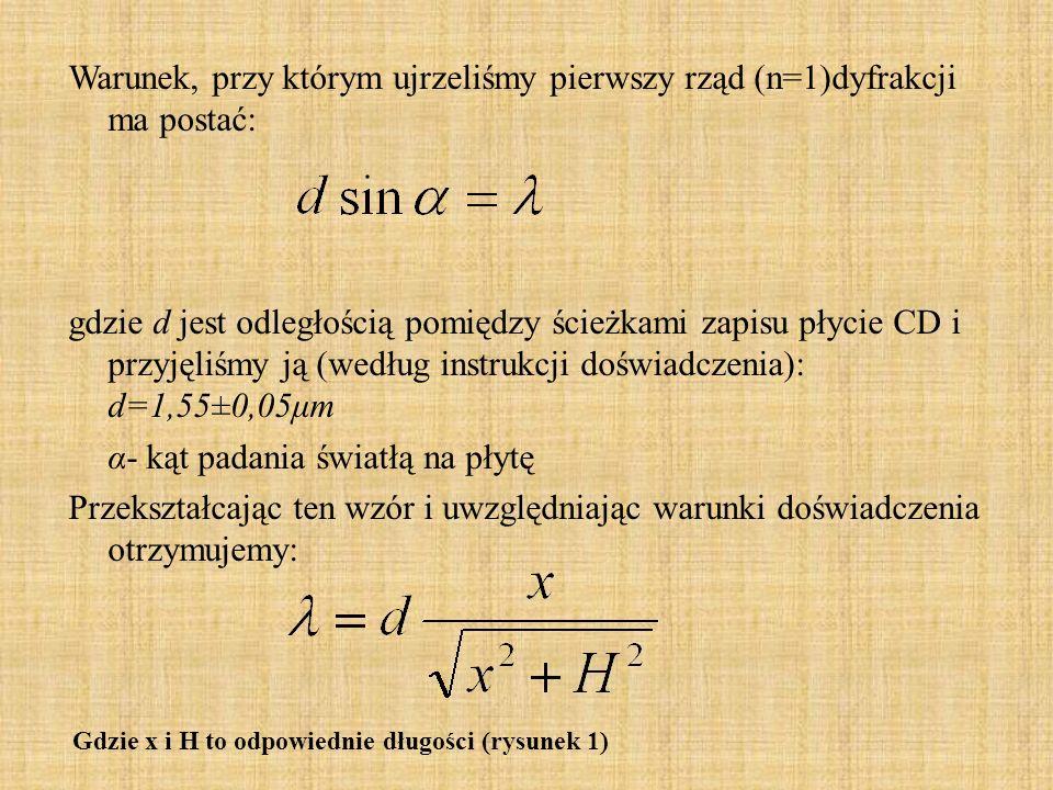 Warunek, przy którym ujrzeliśmy pierwszy rząd (n=1)dyfrakcji ma postać: gdzie d jest odległością pomiędzy ścieżkami zapisu płycie CD i przyjęliśmy ją