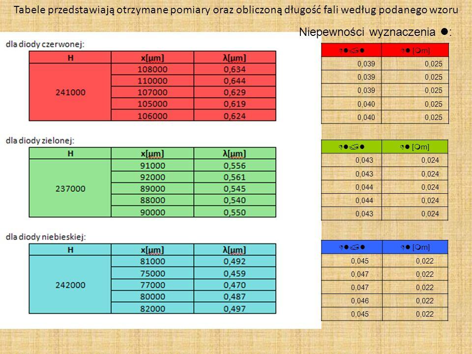 Tabele przedstawiają otrzymane pomiary oraz obliczoną długość fali według podanego wzoru Niepewności wyznaczenia l: Dl/lDl [mm] 0,039 0,025 0,039 0,02