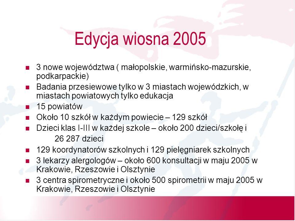 Edycja wiosna 2005 3 nowe województwa ( małopolskie, warmińsko-mazurskie, podkarpackie) Badania przesiewowe tylko w 3 miastach wojewódzkich, w miastach powiatowych tylko edukacja 15 powiatów Około 10 szkół w każdym powiecie – 129 szkół Dzieci klas I-III w każdej szkole – około 200 dzieci/szkołę i 26 287 dzieci 129 koordynatorów szkolnych i 129 pielęgniarek szkolnych 3 lekarzy alergologów – około 600 konsultacji w maju 2005 w Krakowie, Rzeszowie i Olsztynie 3 centra spirometryczne i około 500 spirometrii w maju 2005 w Krakowie, Rzeszowie i Olsztynie