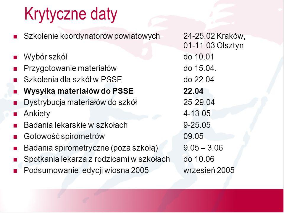 Materiały- wysyłka do PSSE 22 kwietnia 2005 Zestaw przesiewowy dla PSSE zawiera zestawy dla około 10ciu szkół + 1 zestaw demo Zestaw szkolny –Plakat dotyczący programu (2 na szkołę) –Film wideo dotyczący astmy dla rodziców (20 min.) i dla nauczycieli (15 min.) –List do rodziców –Ankieta –Gadżet dla dziecka, które odda wypełnioną ankietę –Protokół badań przesiewowych dla lekarza alergologa –Instrukcja dla pielęgniarek szkolnych dotycząca punktacji ankiety –Książeczka dla rodziców dzieci z rozpoznaną astmą –Długopisy z logo programu dla dzieci badanych spirometrycznie –Druki skierowań do poradni alergologicznej dla lekarza