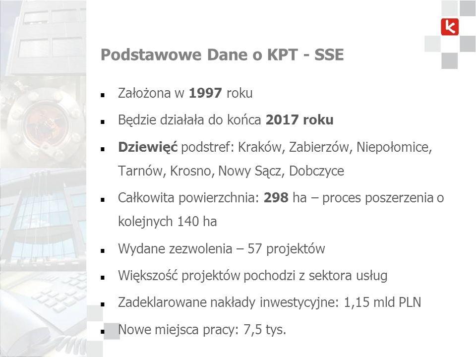 Podstawowe Dane o KPT - SSE Założona w 1997 roku Będzie działała do końca 2017 roku Dziewięć podstref: Kraków, Zabierzów, Niepołomice, Tarnów, Krosno,