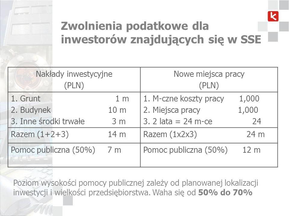 Zwolnienia podatkowe dla inwestorów znajdujących się w SSE Nakłady inwestycyjne (PLN) Nowe miejsca pracy (PLN) 1. Grunt 1 m 2. Budynek 10 m 3. Inne śr