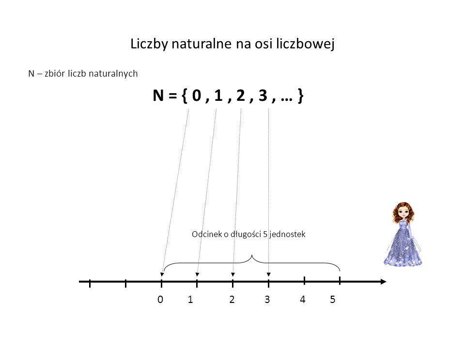 Liczby naturalne na osi liczbowej N – zbiór liczb naturalnych N = { 0, 1, 2, 3, … } Odcinek o długości 5 jednostek 0 123 4 5