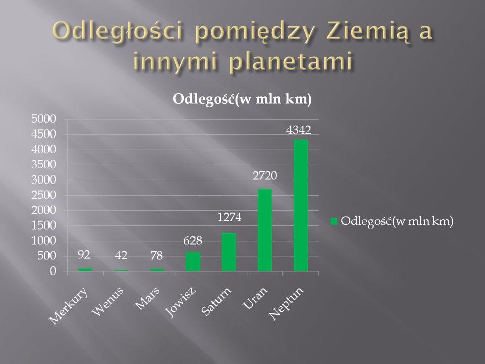 Wahadłowiec zużyłby ok. 827 mln 450 tys. wiader paliwa