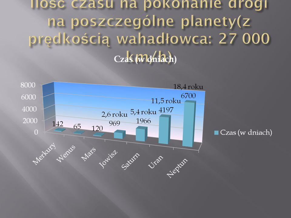 Odległość Saturna od Ziemi wynosi ok.182 tys. dł. Amazonki (7004 km)