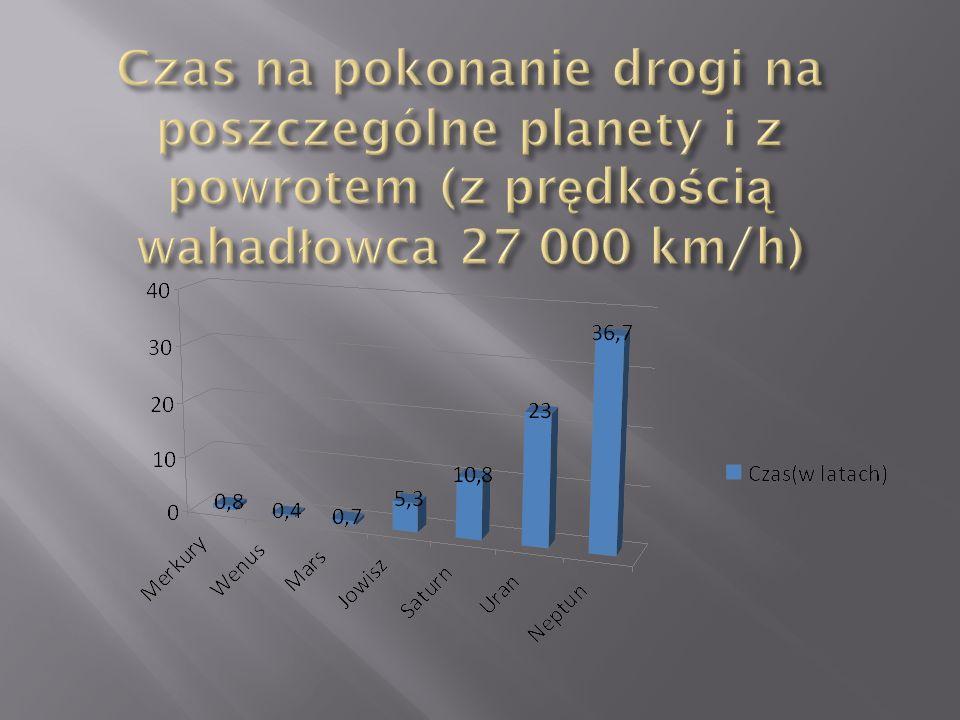 Wahadłowiec zużyłby ok. 6 mld 476 mln 4 tys. butelek wody (butelka wody 2 litry)
