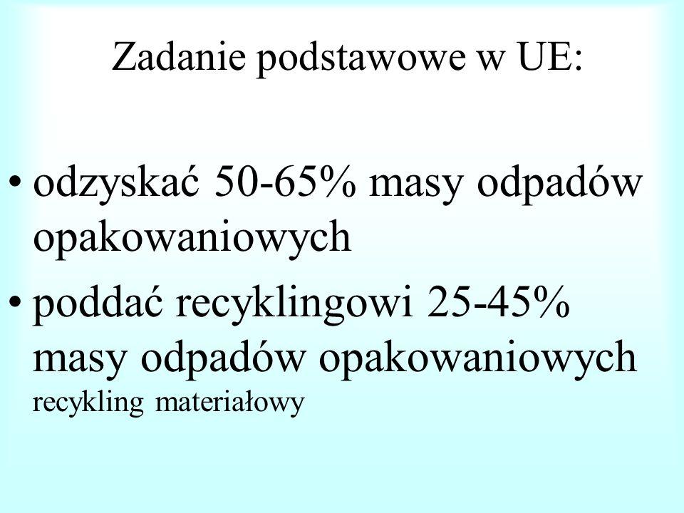 zapobieganie powstaniu odpadów opakowaniowych, promowanie opakowań zwrotnych (wielokrotne użytkowanie) odzyskanie materiałów lub energii z odpadów opa