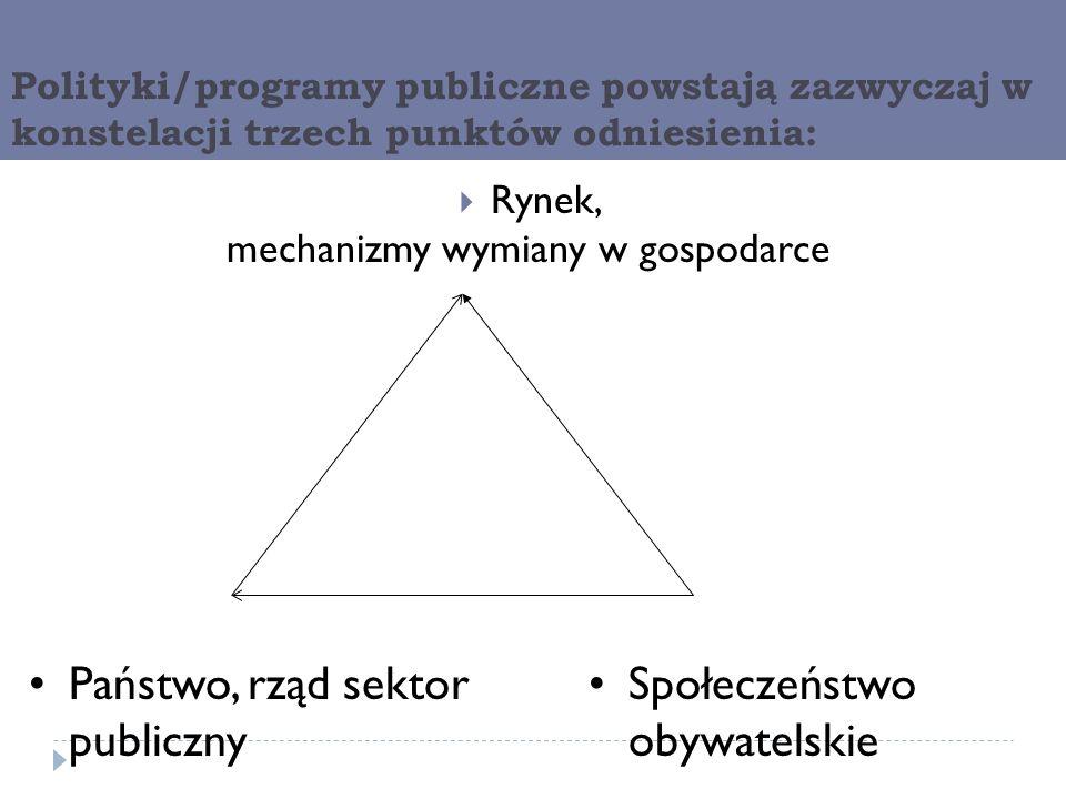 Polityki/programy publiczne powstają zazwyczaj w konstelacji trzech punktów odniesienia: Rynek, mechanizmy wymiany w gospodarce Państwo, rząd sektor p