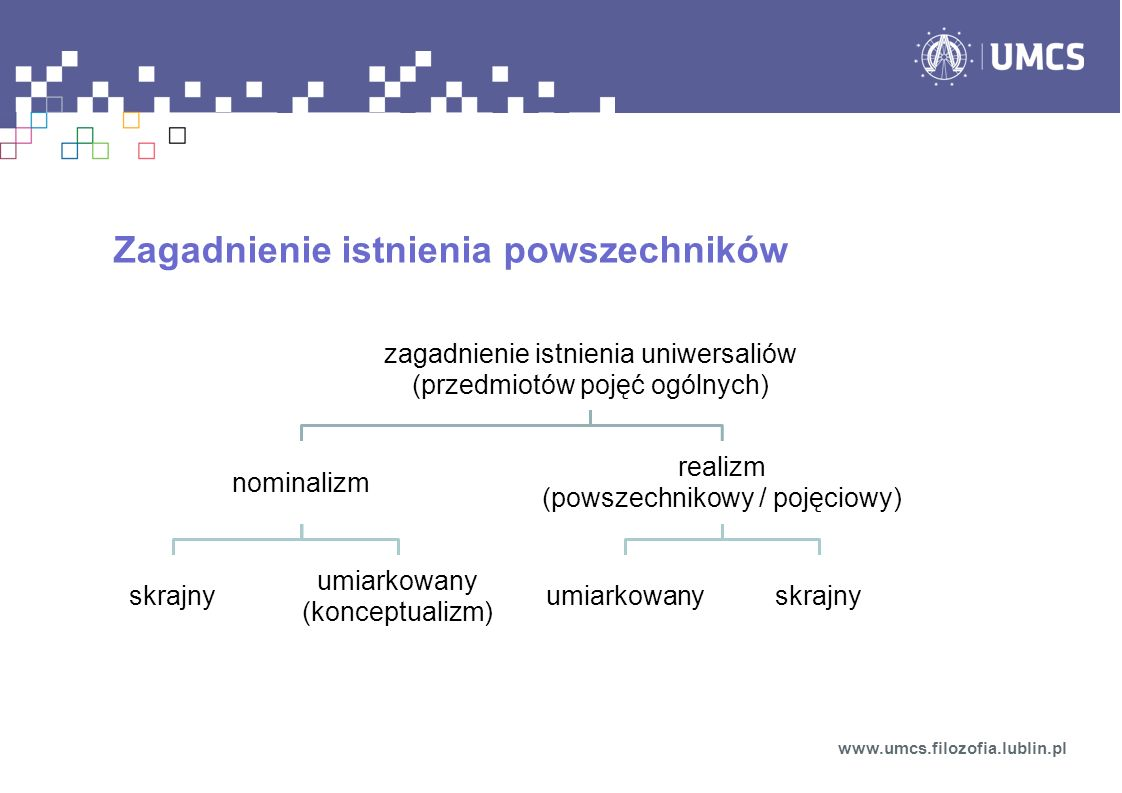 Zagadnienie istnienia powszechników www.umcs.filozofia.lublin.pl zagadnienie istnienia uniwersaliów (przedmiotów pojęć ogólnych) nominalizm skrajny um