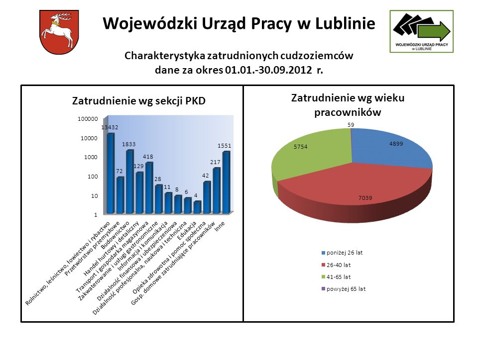 Wojewódzki Urząd Pracy w Lublinie Charakterystyka zatrudnionych cudzoziemców dane za okres 01.01.-30.09.2012 r.