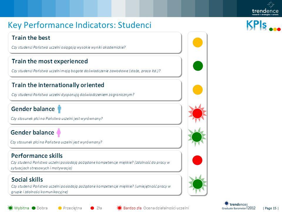 | Page 15 | Key Performance Indicators: Studenci WybitnaDobraPrzeciętnaZłaBardzo zła Ocena działalności uczelni