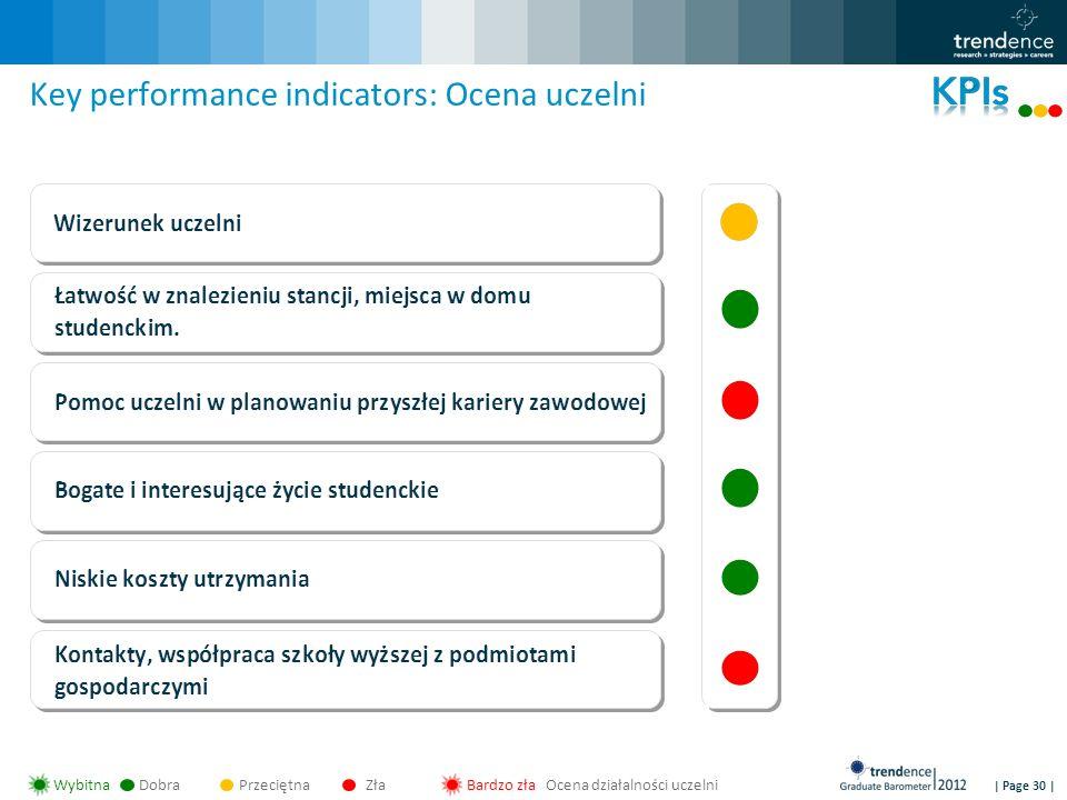 | Page 30 | Key performance indicators: Ocena uczelni WybitnaDobraPrzeciętnaZłaBardzo zła Ocena działalności uczelni