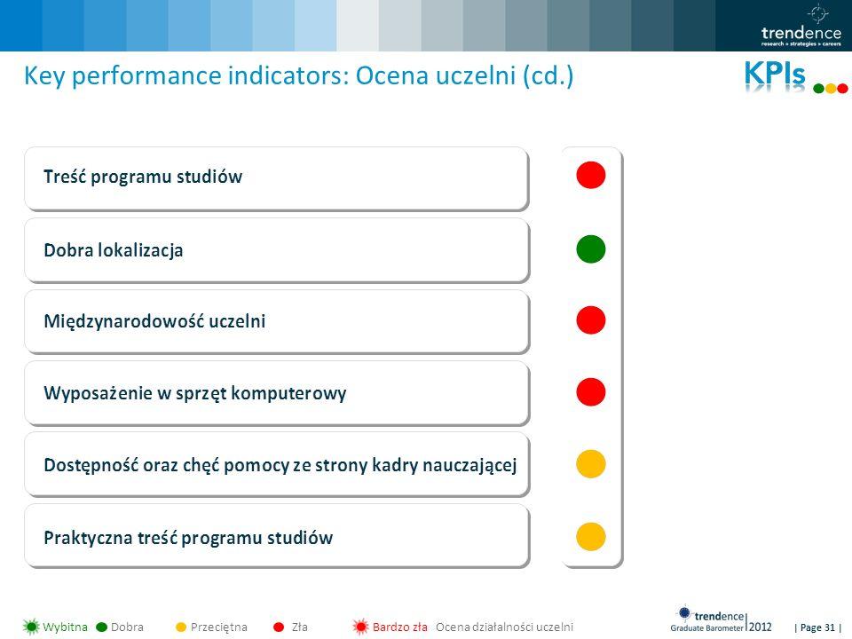 | Page 31 | Key performance indicators: Ocena uczelni (cd.) WybitnaDobraPrzeciętnaZłaBardzo zła Ocena działalności uczelni