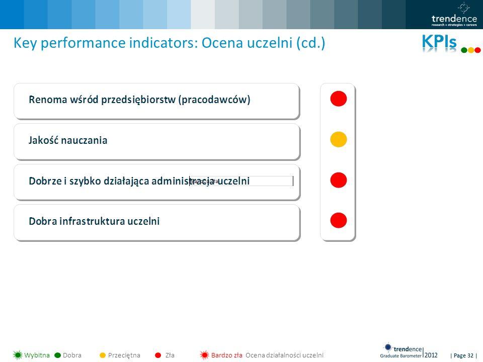 | Page 32 | Key performance indicators: Ocena uczelni (cd.) WybitnaDobraPrzeciętnaZłaBardzo zła Ocena działalności uczelni
