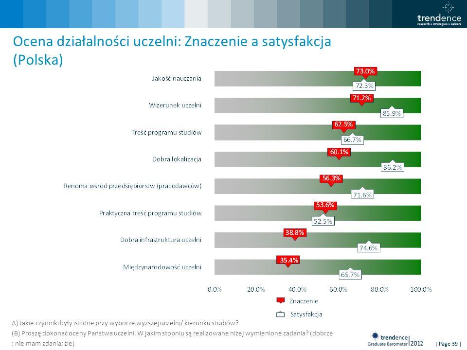| Page 39 | Ocena działalności uczelni: Znaczenie a satysfakcja (Polska) A) Jakie czynniki były istotne przy wyborze wyższej uczelni/ kierunku studiów.