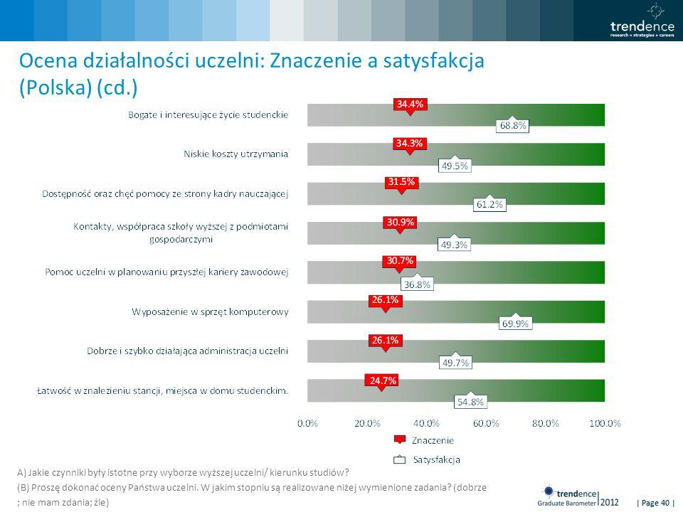 | Page 40 | Ocena działalności uczelni: Znaczenie a satysfakcja (Polska) (cd.) A) Jakie czynniki były istotne przy wyborze wyższej uczelni/ kierunku studiów.