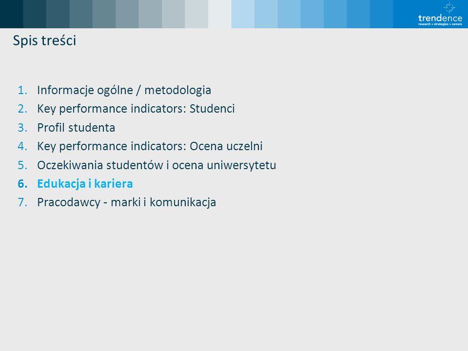 Spis treści 1.Informacje ogólne / metodologia 2.Key performance indicators: Studenci 3.Profil studenta 4.Key performance indicators: Ocena uczelni 5.Oczekiwania studentów i ocena uniwersytetu 6.Edukacja i kariera 7.Pracodawcy - marki i komunikacja