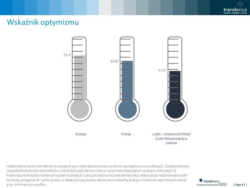 | Page 62 | Wskaźnik optymizmu Indeks Optymizmu trendence to wskaźnik pewności absolwentów co do ich perspektyw zawodowych.
