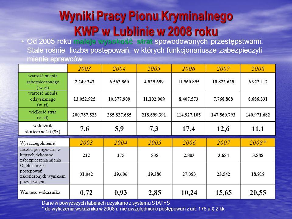 Wyniki Pracy Pionu Kryminalnego KWP w Lublinie w 2008 roku 200320042005200620072008 wartość mienia zabezpieczonego ( w zł) 2.249.3436.562.8604.829.69911.560.89510.822.6286.922.117 wartość mienia odzyskanego (w zł) 13.052.92510.377.90911.102.0698.407.5737.768.8088.686.331 wielkość strat (w zł) 200.767.523285.827.685218.699.391114.927.105147.560.793140.971.682 wskaźnik skuteczności (%) 7,65,97,317,412,611,1 Wyszczególnienie 200320042005200620072008* Liczba postępowań, w których dokonano zabezpieczenia mienia 2222758382.8033.6843.888 Ogólna liczba postępowań zakończonych wynikiem pozytywnym 31.04229.60629.38027.38323.54218.919 Wartość wskaźnika 0,720,932,8510,2415,6520,55 Dane w powyższych tabelach uzyskano z systemu STATYS * do wyliczenia wskaźnika w 2008 r.
