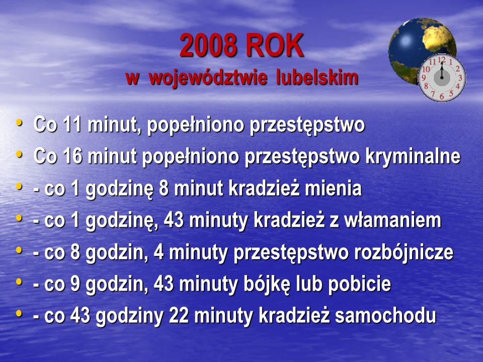 2008 ROK w województwie lubelskim Co 11 minut, popełniono przestępstwo Co 11 minut, popełniono przestępstwo Co 16 minut popełniono przestępstwo kryminalne Co 16 minut popełniono przestępstwo kryminalne - co 1 godzinę 8 minut kradzież mienia - co 1 godzinę 8 minut kradzież mienia - co 1 godzinę, 43 minuty kradzież z włamaniem - co 1 godzinę, 43 minuty kradzież z włamaniem - co 8 godzin, 4 minuty przestępstwo rozbójnicze - co 8 godzin, 4 minuty przestępstwo rozbójnicze - co 9 godzin, 43 minuty bójkę lub pobicie - co 9 godzin, 43 minuty bójkę lub pobicie - co 43 godziny 22 minuty kradzież samochodu - co 43 godziny 22 minuty kradzież samochodu