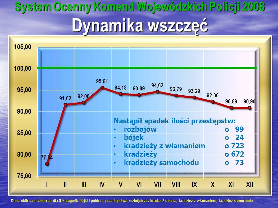 System Ocenny Komend Wojewódzkich Policji 2008 Dynamika wszczęć Dane obliczane zbiorczo dla 5 kategorii: bójki i pobicia, przestępstwa rozbójnicze, kr