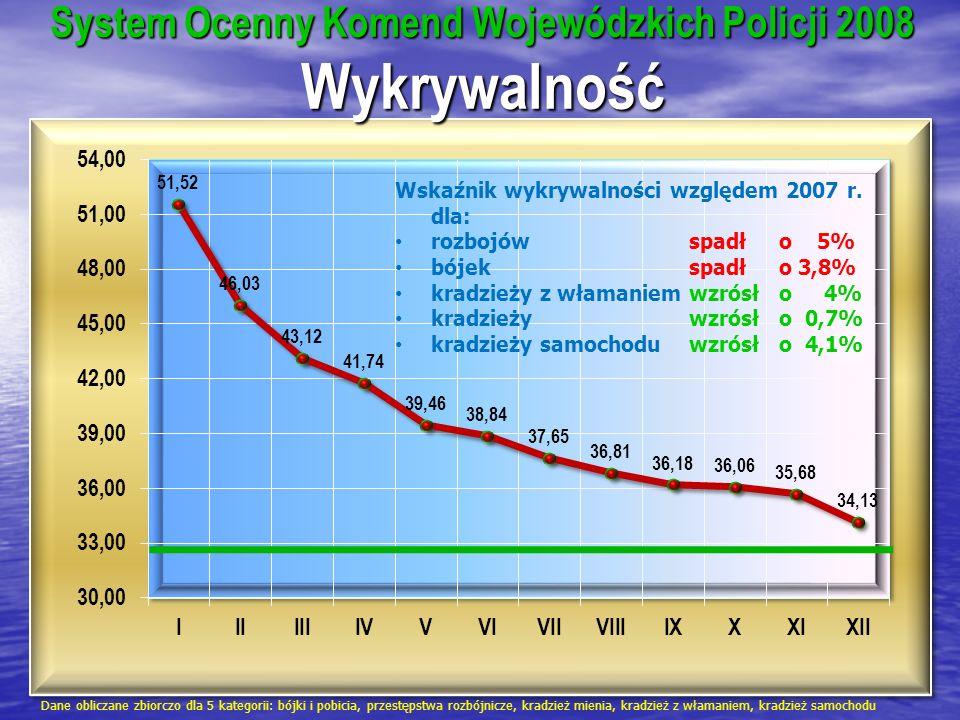 System Ocenny Komend Wojewódzkich Policji 2008 Wykrywalność Dane obliczane zbiorczo dla 5 kategorii: bójki i pobicia, przestępstwa rozbójnicze, kradzi