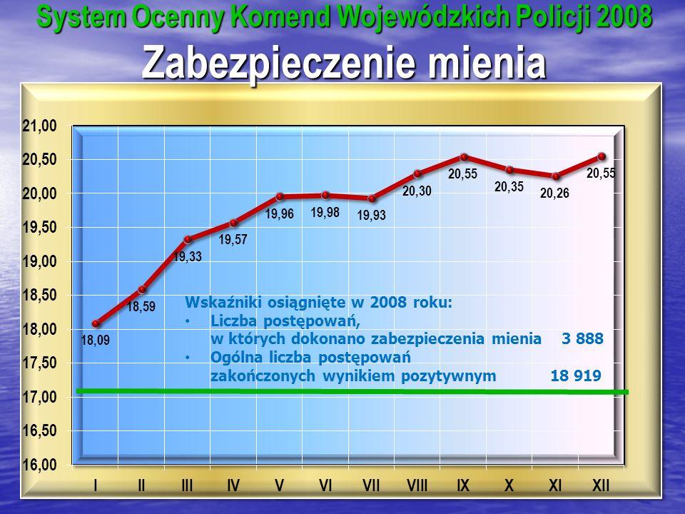 System Ocenny Komend Wojewódzkich Policji 2008 Zabezpieczenie mienia Wskaźniki osiągnięte w 2008 roku: Liczba postępowań, w których dokonano zabezpieczenia mienia 3 888 Ogólna liczba postępowań zakończonych wynikiem pozytywnym 18 919