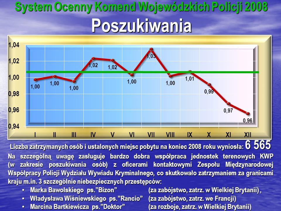 System Ocenny Komend Wojewódzkich Policji 2008 Poszukiwania Liczba zatrzymanych osób i ustalonych miejsc pobytu na koniec 2008 roku wyniosła: 6 565 Na