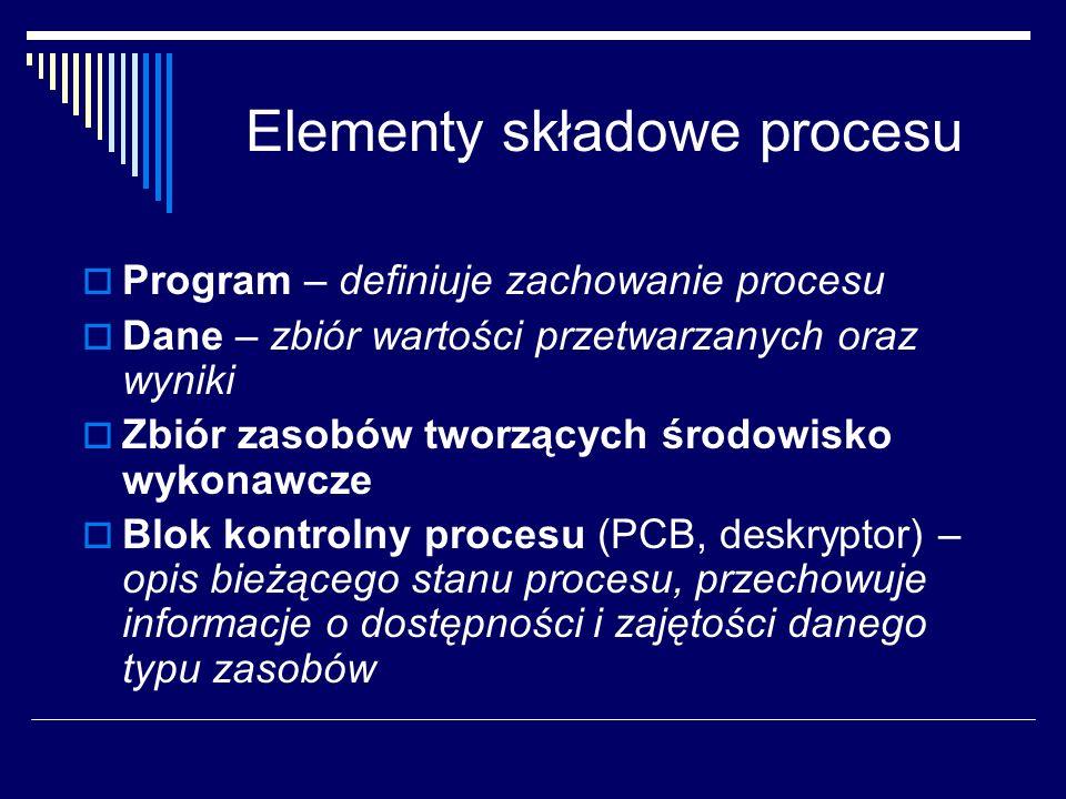Elementy składowe procesu Program – definiuje zachowanie procesu Dane – zbiór wartości przetwarzanych oraz wyniki Zbiór zasobów tworzących środowisko wykonawcze Blok kontrolny procesu (PCB, deskryptor) – opis bieżącego stanu procesu, przechowuje informacje o dostępności i zajętości danego typu zasobów