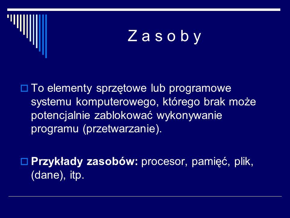Do procesu należą: Licznik programu Stos (stack) Sekcja danych