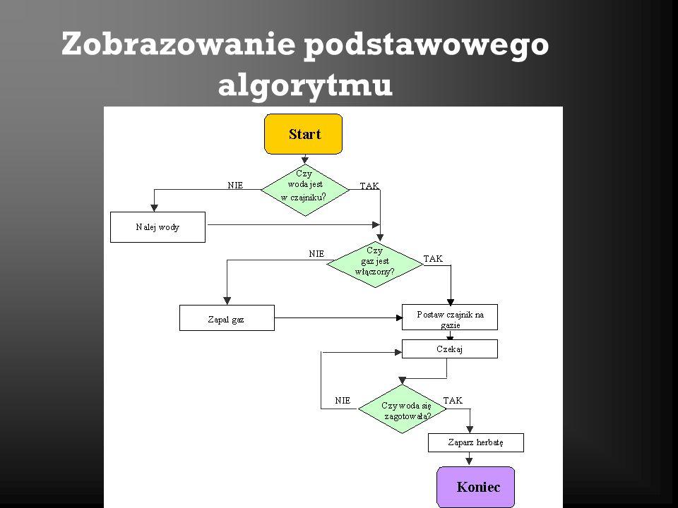 Zobrazowanie podstawowego algorytmu