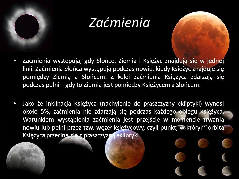 Zaćmienia Zaćmienia występują, gdy Słońce, Ziemia i Księżyc znajdują się w jednej linii. Zaćmienia Słońca występują podczas nowiu, kiedy Księżyc znajd
