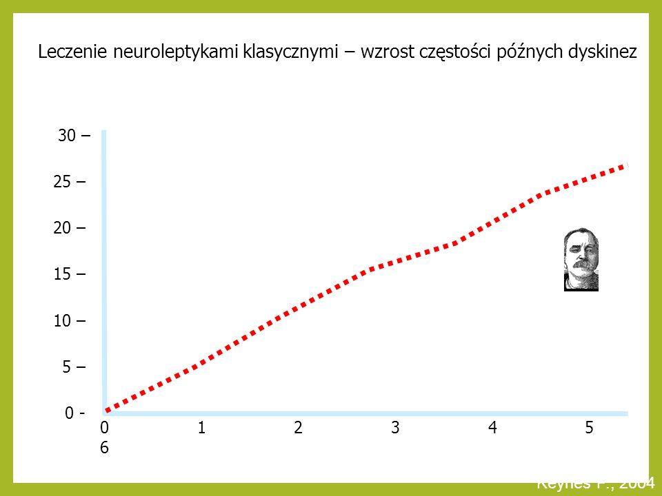 Udział (%) pacjentów z późnymi dyskinezami Keynes P., 2004 Leczenie neuroleptykami klasycznymi – wzrost częstości późnych dyskinez lata 0 1 2 3 4 5 6