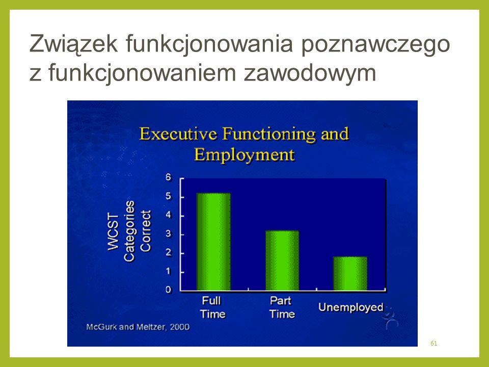 61 Związek funkcjonowania poznawczego z funkcjonowaniem zawodowym