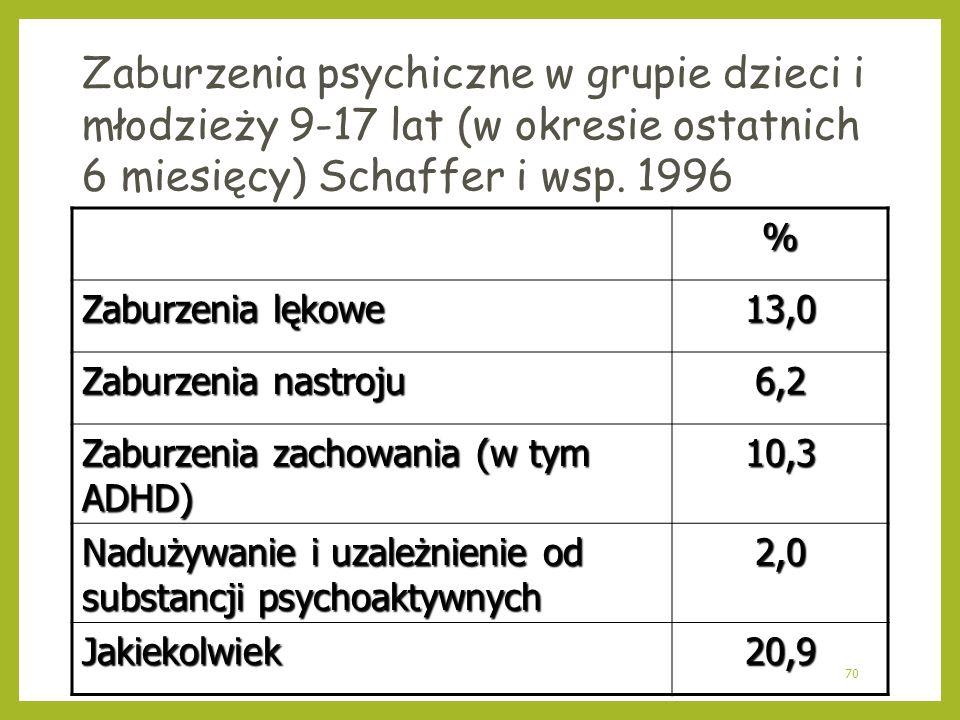 70 Zaburzenia psychiczne w grupie dzieci i młodzieży 9-17 lat (w okresie ostatnich 6 miesięcy) Schaffer i wsp. 1996 % Zaburzenia lękowe 13,0 Zaburzeni
