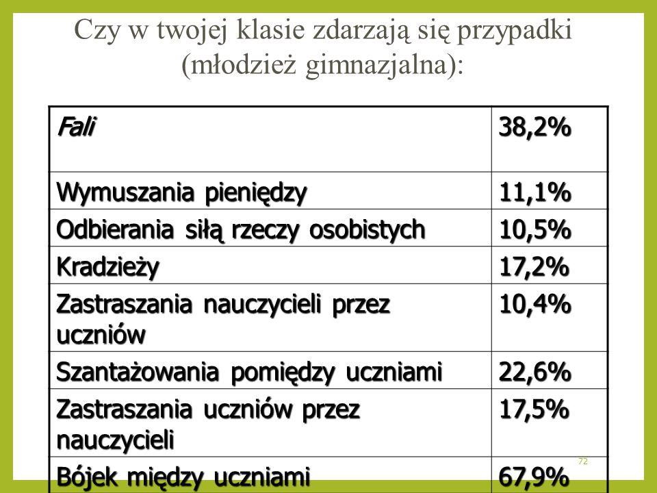 72 Czy w twojej klasie zdarzają się przypadki (młodzież gimnazjalna): Fali38,2% Wymuszania pieniędzy 11,1% Odbierania siłą rzeczy osobistych 10,5% Kra