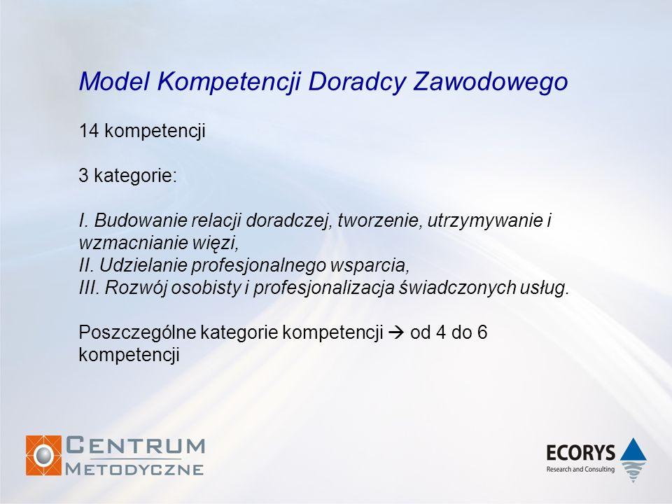 Model Kompetencji Doradcy Zawodowego 14 kompetencji 3 kategorie: I. Budowanie relacji doradczej, tworzenie, utrzymywanie i wzmacnianie więzi, II. Udzi