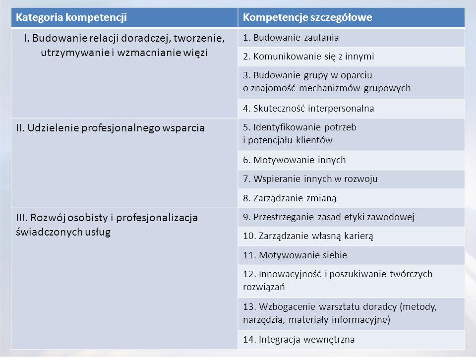Kategoria kompetencjiKompetencje szczegółowe I. Budowanie relacji doradczej, tworzenie, utrzymywanie i wzmacnianie więzi 1. Budowanie zaufania 2. Komu