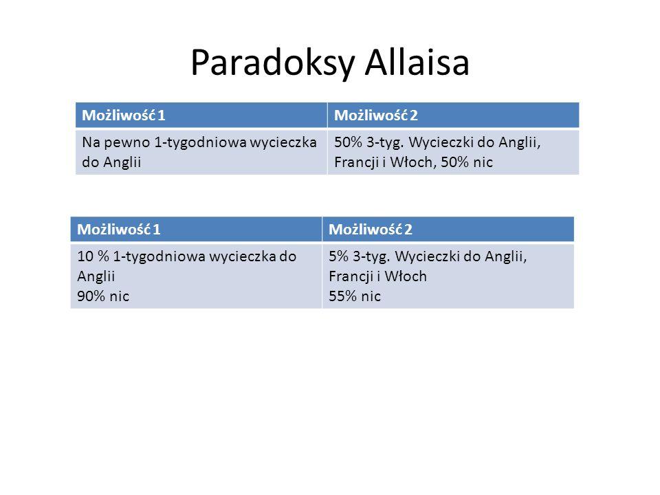 Paradoksy Allaisa Możliwość 1Możliwość 2 Na pewno 1-tygodniowa wycieczka do Anglii 50% 3-tyg. Wycieczki do Anglii, Francji i Włoch, 50% nic Możliwość