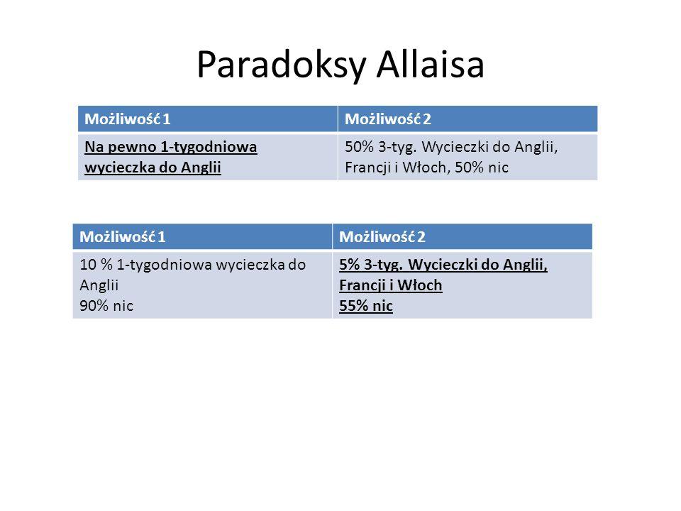Paradoksy Allaisa Większość ludzi wybiera: – Pewną 1-tygodniową wycieczką do Anglii, 1*u(A)>1/2u(A,F,W) – 5% szans na 3 tygodnie w Anglii, Francji, Włoszech: 0,1*u(A)<1/2*0,1 u(A,F,W) Dlaczego?