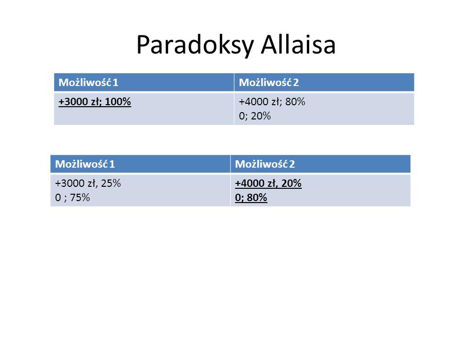 Paradoksy Allaisa Możliwość 1Możliwość 2 +5000 zł; 10% +1000; 89% 0; 1% +1000 zł; 100% Możliwość 1Możliwość 2 +5000 zł; 10% 0 zł; 90% +1000 zł; 11% 0; 89%